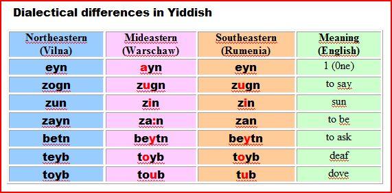 LEARN YIDDISH   Kopjik International Daily Yiddish Edition