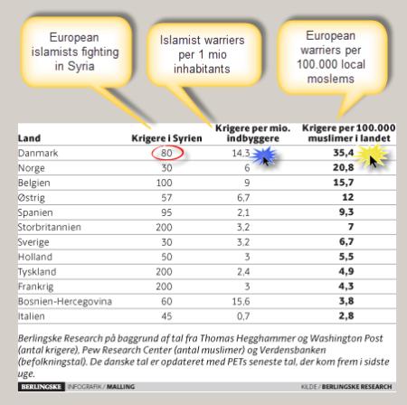 Antal europæiske islamistiske krigere i Syrien
