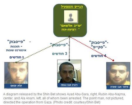 De tre pågrebne terrorister